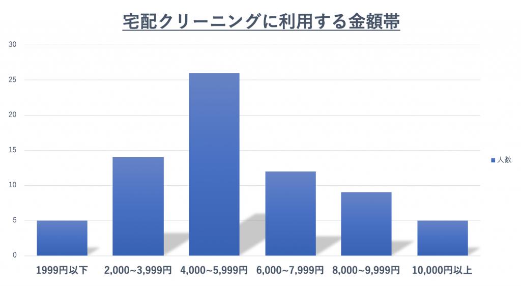 宅配クリーニングの利用料金グラフ
